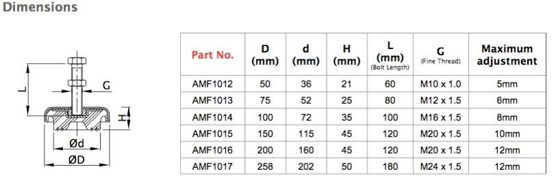 Levelling Feet Product Dimensions