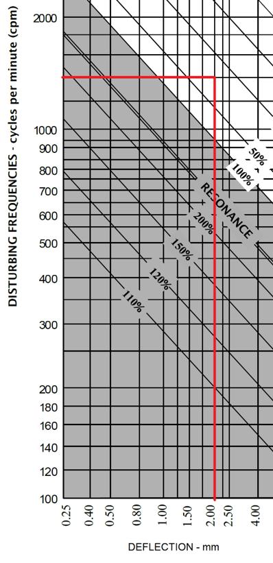 types-of-isolator